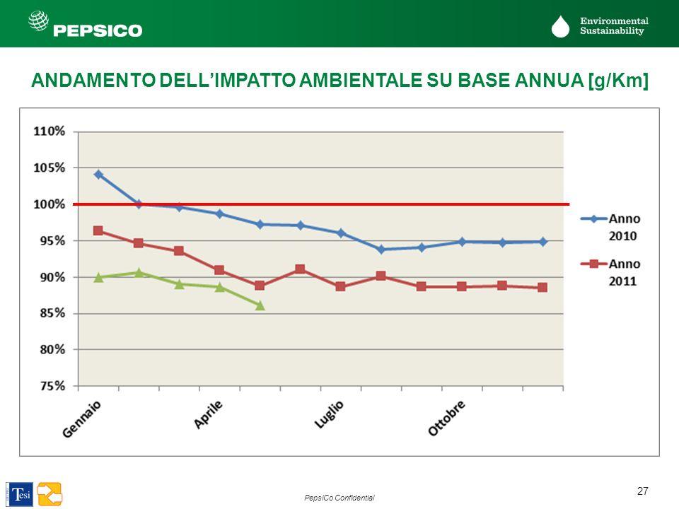 ANDAMENTO DELL'IMPATTO AMBIENTALE SU BASE ANNUA [g/Km]